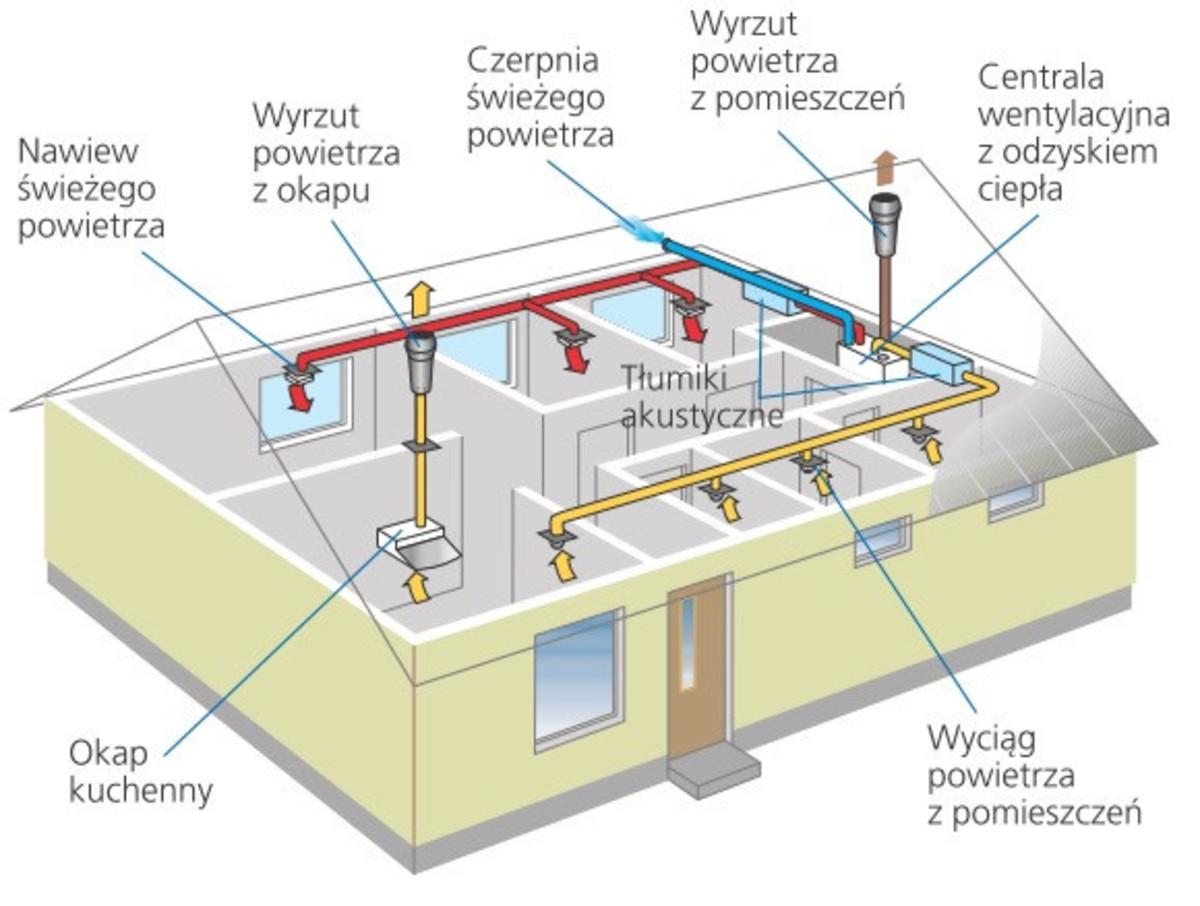 Wentylacja Zrównoważone Materiały Budowlane Centrale