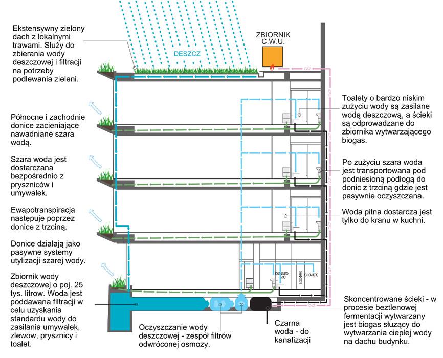 Pixel Building - technologie ekologiczne